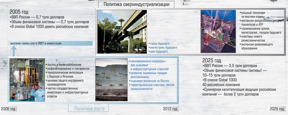 Россия 2005-2025: от политики роста к политике сверхиндустриализации